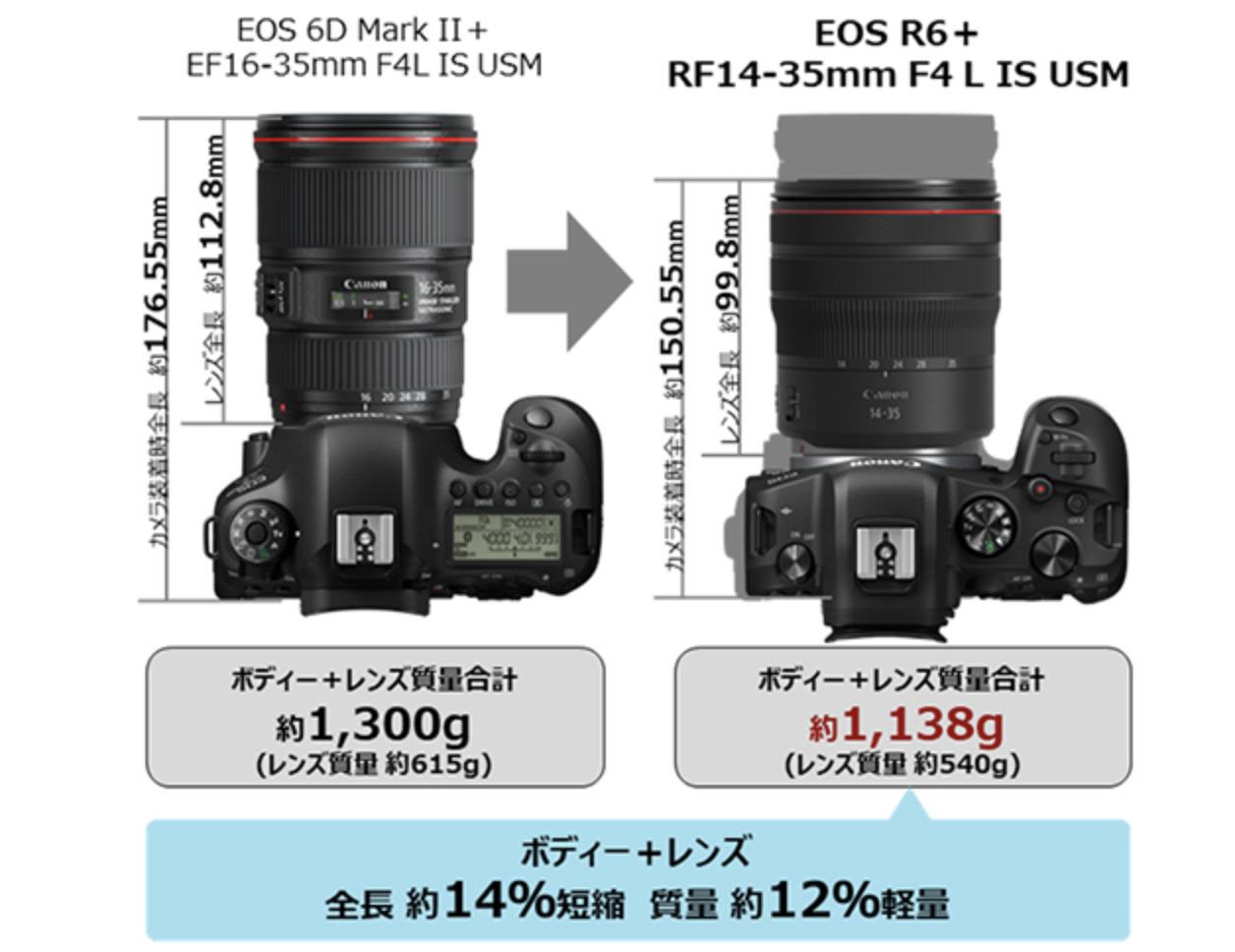 RF14-35mm EF16-35mm比較