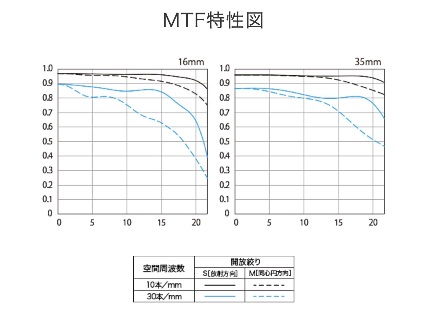 EF 16-35mmF4L IS USMのMTF
