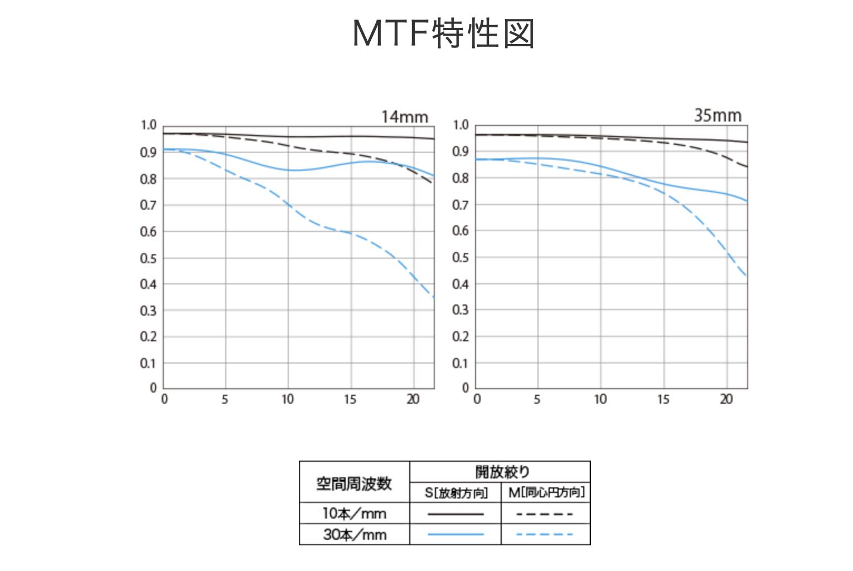 RF14-35mmF4L IS USMのMTF