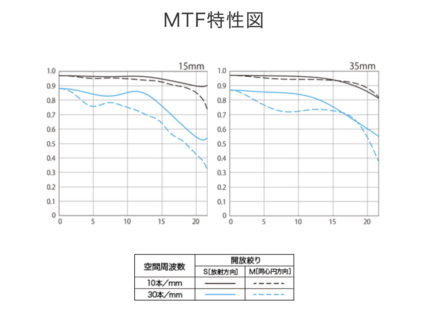 RF15-35mmF2.8L IS USMのMTF